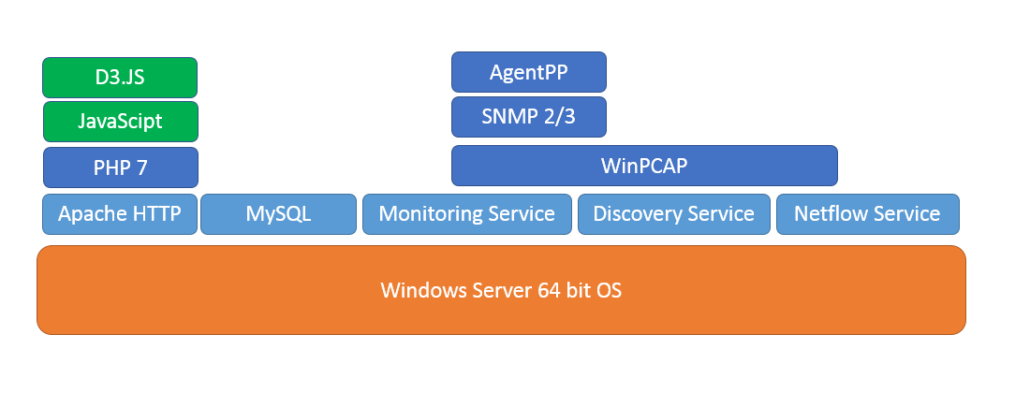 Nectus Architecture - Network Discovery, Monitoring and Netflow