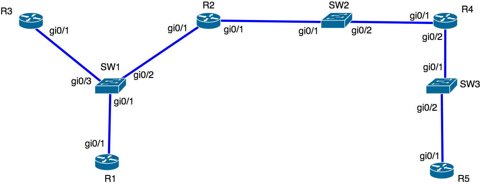 Building dynamic interactive network diagrams network discovery to create a l2 and l3 topology you can use the context menu on a site level or device level this is if you want to include the devices from all sites ccuart Images